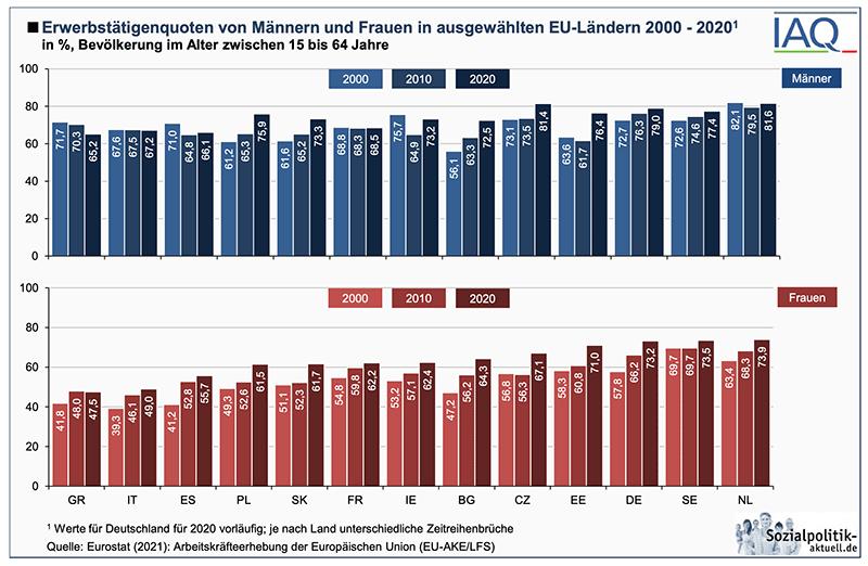Erwerbstätigenquote Männer und Frauen EU-weit