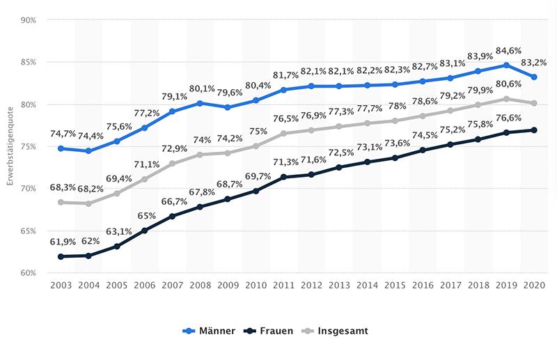 Entwicklung Erwerbstätigenquote Männer und Frauen im Vergleich