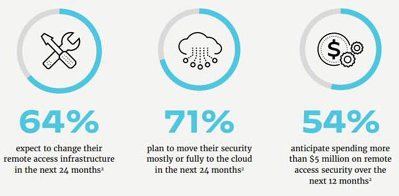 IT Sicherheit Studie Teil 1