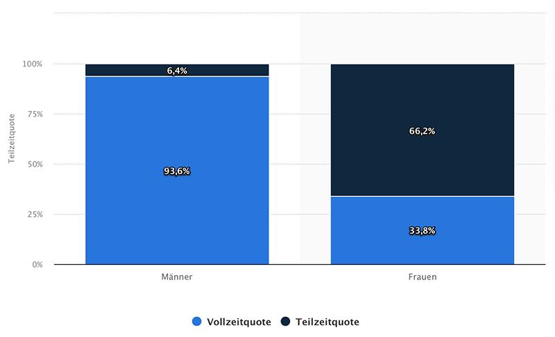 Vollzeit- und Teilzeitquote von erwerbstätigen Männern und Frauen mit Kindern im Haushalt 2019