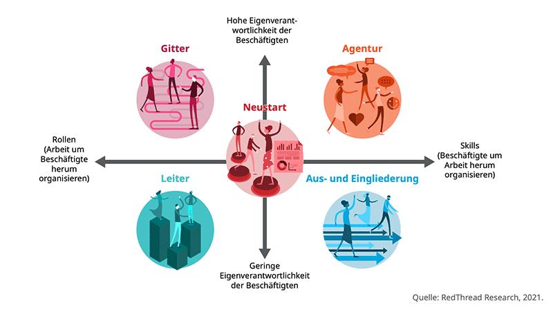 Infografik Matrix Grad Eigenverantwortung und Grad Selbstorganisation