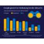 Infografik-Bedeutung-von-Google-bei-der-Jobsuche.jpg